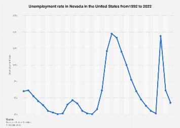 Nevada Unemployment Rate 2019 Statista
