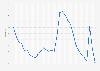 Rhode Island - Unemployment rate 1992-2018