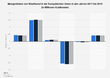 Mengenbilanz von Bioethanol in der EU 2019
