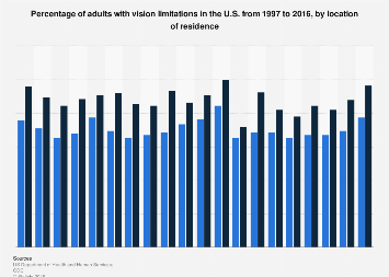 Vision limitations among adults in the U.S. 1997-2015, by location