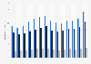 Gesamt- und Segmentumsatz von Syngenta weltweit bis 2018