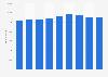 Mitarbeiter von Syngenta weltweit bis 2017
