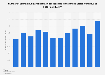 Young adult participants in backpacking in the U.S. from 2006 to 2016