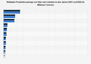 Weltweite Produktionsmenge von Salz nach Ländern bis 2017