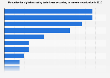 Most effective digital marketing techniques 2018