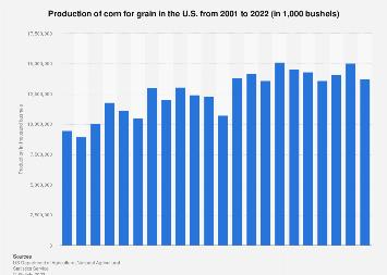 Corn for grain production in the U.S. 2000-2017