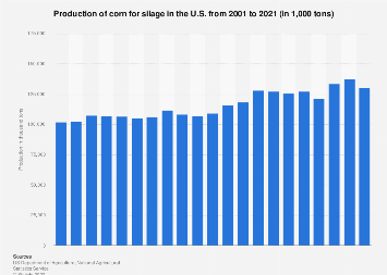 Production of corn for silage in the U.S. 2000-2016