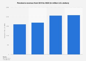 Pandora's annual revenue 2006-2017