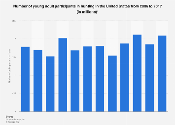 Young adult participants in hunting in the United States from 2006 to 2017