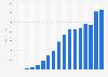 Pandora's advertising revenue 2006-2017