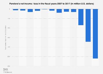 Pandora's net income/loss 2007-2016