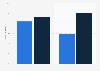 Anteil variabler Vergütung an den Bezügen in Marketing und Vertrieb 2011