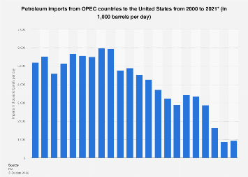 U.S. petroleum imports from OPEC countries 2000-2018