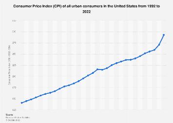 Consumer Price Index of all urban consumers 1992-2016