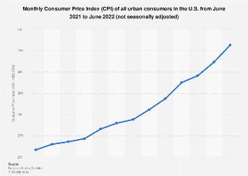 Monthly Consumer Price Index of all urban consumers in the U.S. July 2018