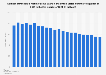Number of Pandora's active users 2009-2017