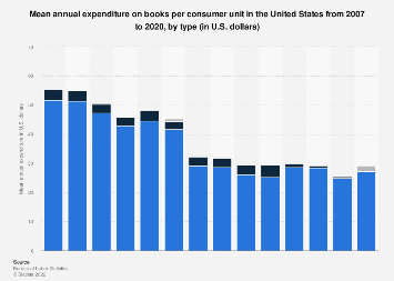 U.S. household expenditure on books 2007-2017, by type