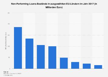 Non-Performing-Loans - Bestände notleidender Kredite in ausgewählten EU-Ländern 2017