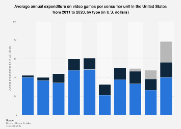 U.S. household expenditure on video games 2011-2016, by type