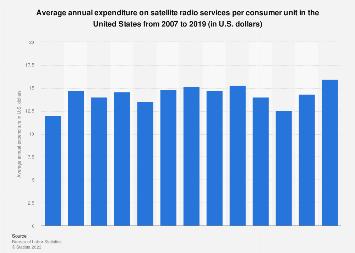 U.S. household expenditure on satellite radio services 2007-2018