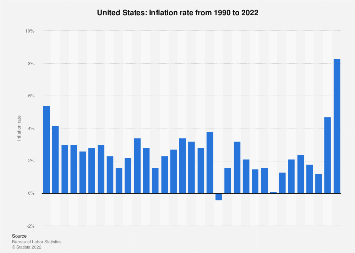 U S : average annual inflation rate 1990-2018 | Statista