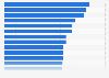 Teuerste Filmproduktionen - Top 20 weltweit