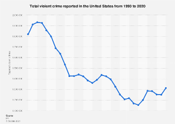 U.S.: number of reported violent crime 1990 to 2016