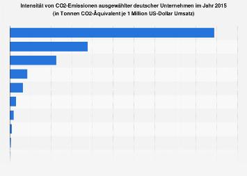CO2-Intensität ausgewählter deutscher Unternehmen 2015
