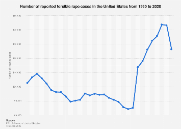 U.S.: reported forcible rape cases 1990-2018