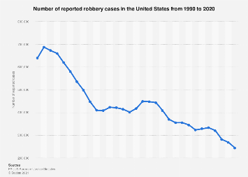 U.S.: reported robbery cases 1990-2016