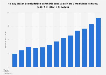 U.S. holiday season desktop retail e-commerce sales 2005-2016