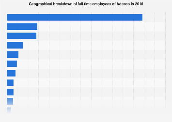 Adecco - Geographical breakdown of full-time employees 2010