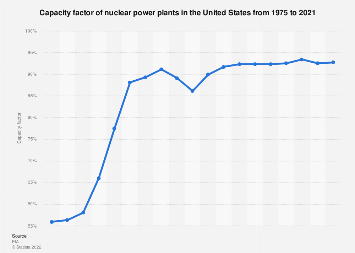 Capacity factor of nuclear power plants in the U.S. 1975-2017