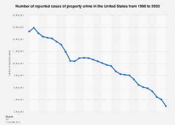 U.S.: reported cases of property crime 1990-2016