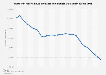 U.S.: reported burglary cases 1990-2016