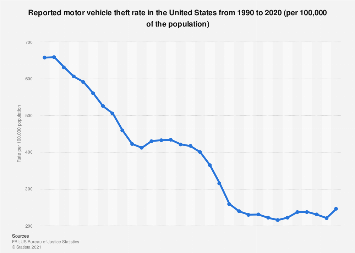 U.S.: reported motor vehicle theft rate 1990-2017