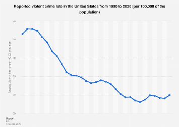 Reported violent crime rate in the U.S. 1990-2016