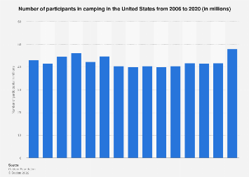 Participants in camping in the U.S. from 2006 to 2017