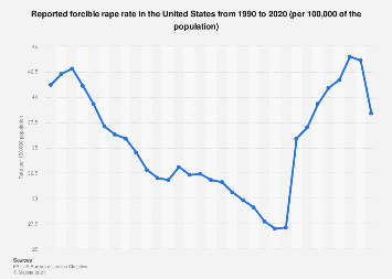 USA - reported forcible rape rate 1990-2017