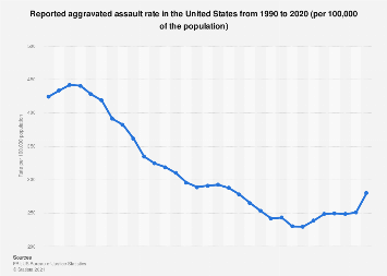 USA - reported aggravated assault rate 1990-2016