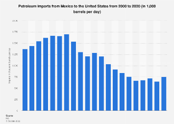 U.S. petroleum imports from Mexico 2000-2017