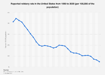 USA - reported robbery rate 1990-2016