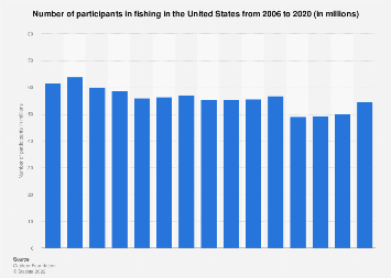 Number of participants in fishing in the U.S. 2006-2016