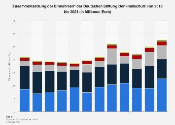 Zusammensetzung der Einnahmen der Deutschen Stiftung Denkmalschutz bis 2016