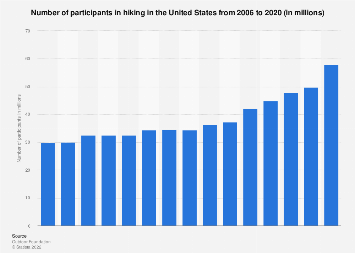 Number of participants in hiking in the U.S. 2006-2016
