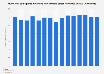 Participants in hunting in the U.S. from 2006 to 2016