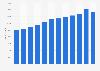 Anzahl der ausgegebenen Kreditkarten in Deutschland bis 2017