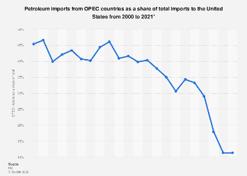 U.S. petroleum imports from OPEC countries as share of total imports 2000-2018