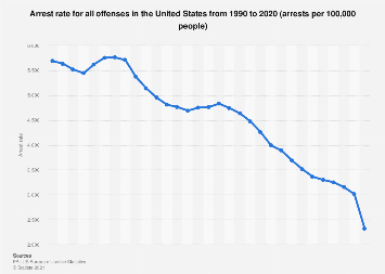 USA - arrest rate for all offenses 1990-2016