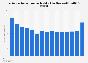 Number of participants in skateboarding in the U.S. 2006-2016